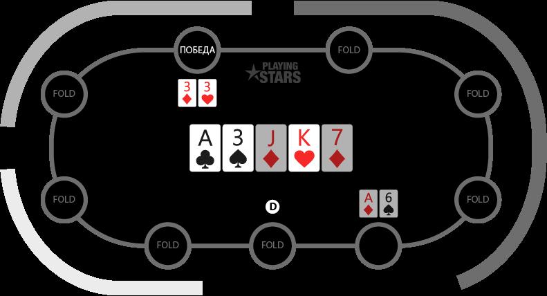 Шоудан в покере